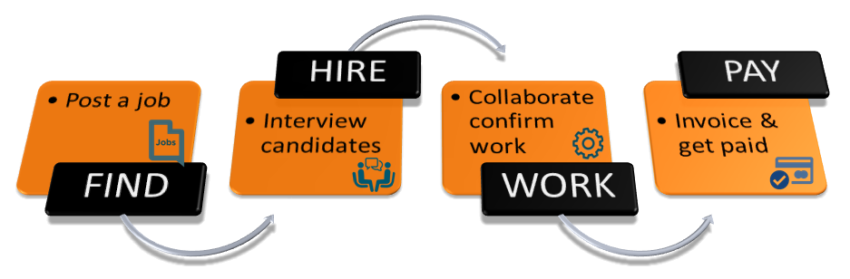 How It Works - AyYES! Jobs Market Hire