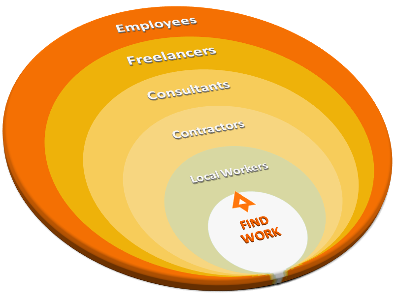 Find Work Freelancers Employees Contractors_T