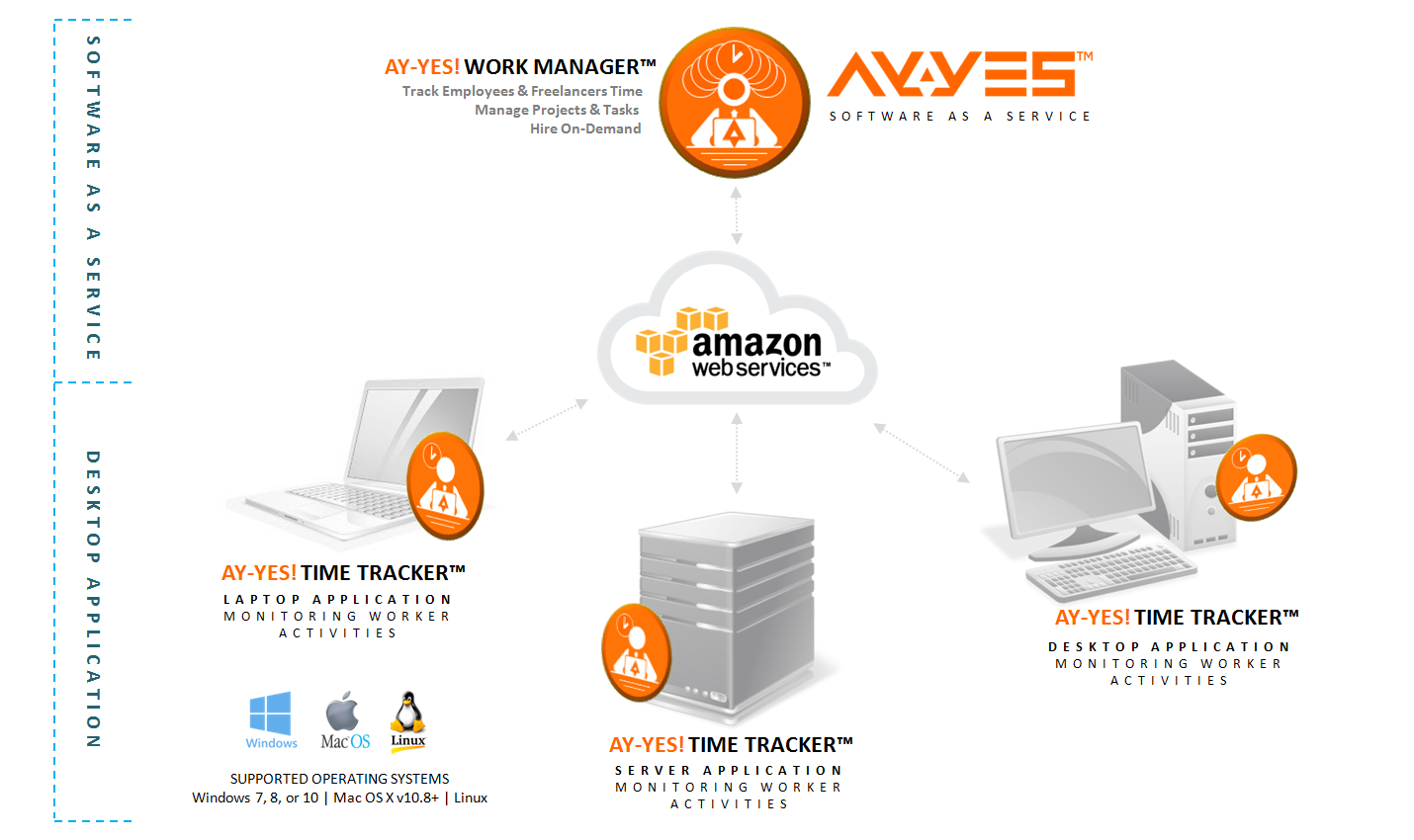 AY-YES! Work Manager™ Software As A Service Project Management AY-YES! Time Tracker™