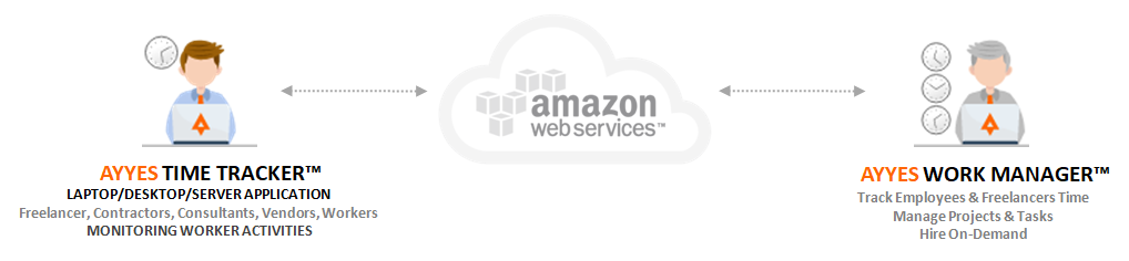 AYYES Time Tracker™ Desktop Application Amazon AWS AYYES Work Manager™